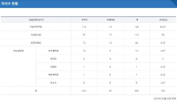 현재 매우 위험한 한국의 국회의원 의석수 현황 자유게시판